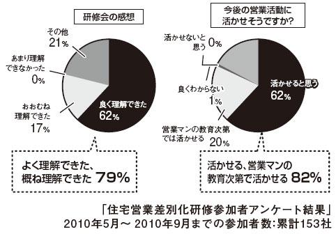 住宅営業差別化研修参加社アンケート結果