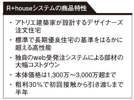 R+houseシステムの商品特性