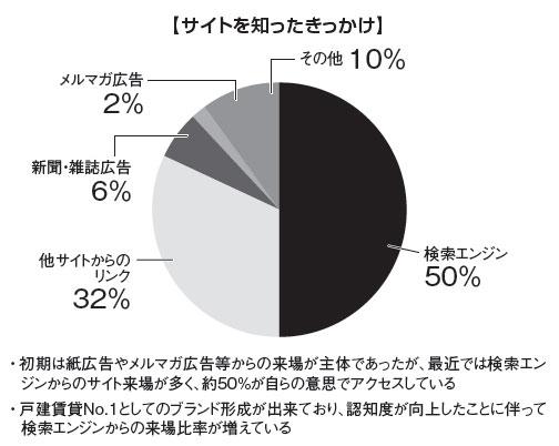 グラフ:【サイトを知ったきっかけ】