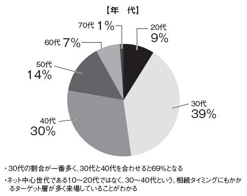 グラフ:【年代】