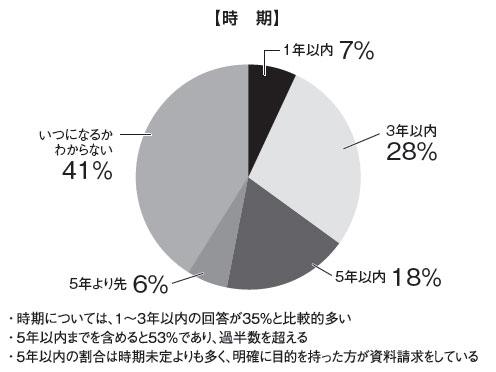 グラフ:【時期】