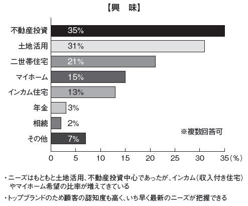 グラフ:【興味】