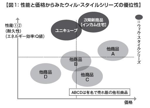 図1:【性能と価格からみたウィル・スタイルシリーズの優位性】
