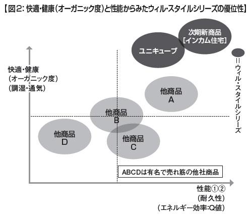 図2:【快適・健康(オーガニック度)と性能からみたウィル・スタイルシリーズの優位性】