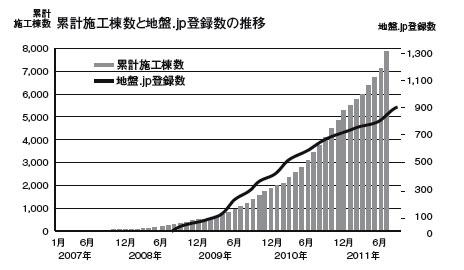 HySPEED工法累計施工棟数と地盤.jp登録数推移