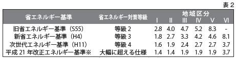 平成21年改正エネルギー基準の算定用シートにおける断熱区分