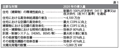 地球温暖化対策に係る中長期ロードマップ