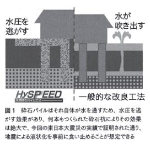 HySPEED工法と一般的な改良工法の違い
