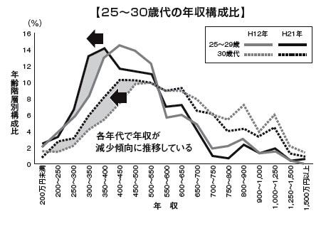 25~30歳代の年収構成比
