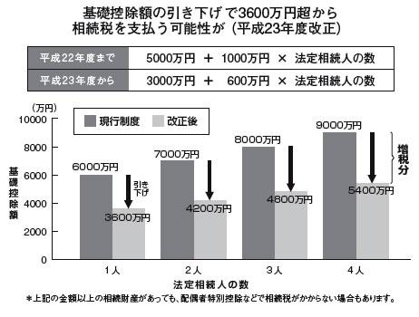基礎控除額の引き下げで3600万円から相続税を支払う可能性が(平成23年度改正)