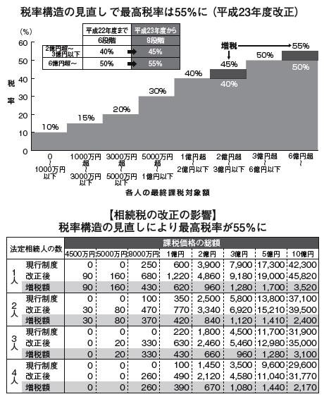 税率構造の見直しで最高税率は55%に(平成23年度改正)