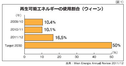 再生可能エネルギーの使用割合(ウィーン)