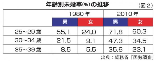 年齢別未婚率(%)の推移