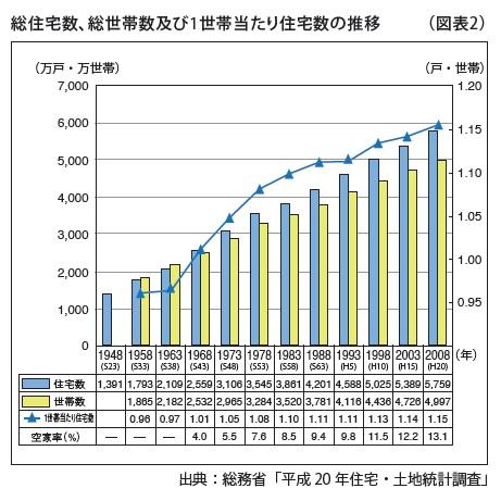総住宅数、総世帯数及び1世帯当たり住宅数の推移