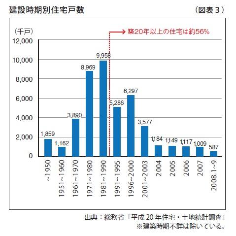 建設時期別住宅戸数