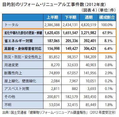 目的別のリフォーム・リニューアル工事件数(2012年度)
