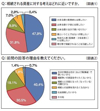 図表1、2