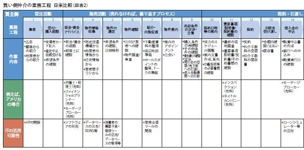 買い側仲介の業務工程 日米比較(図表2)