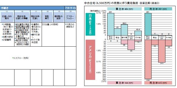 中古住宅(6,500万円)の売買に伴う費用負担 日米比較(図表3)