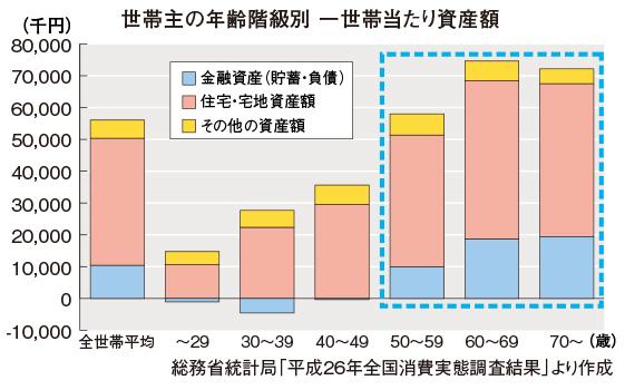 世帯主の年齢階級別一世帯当たり資産額